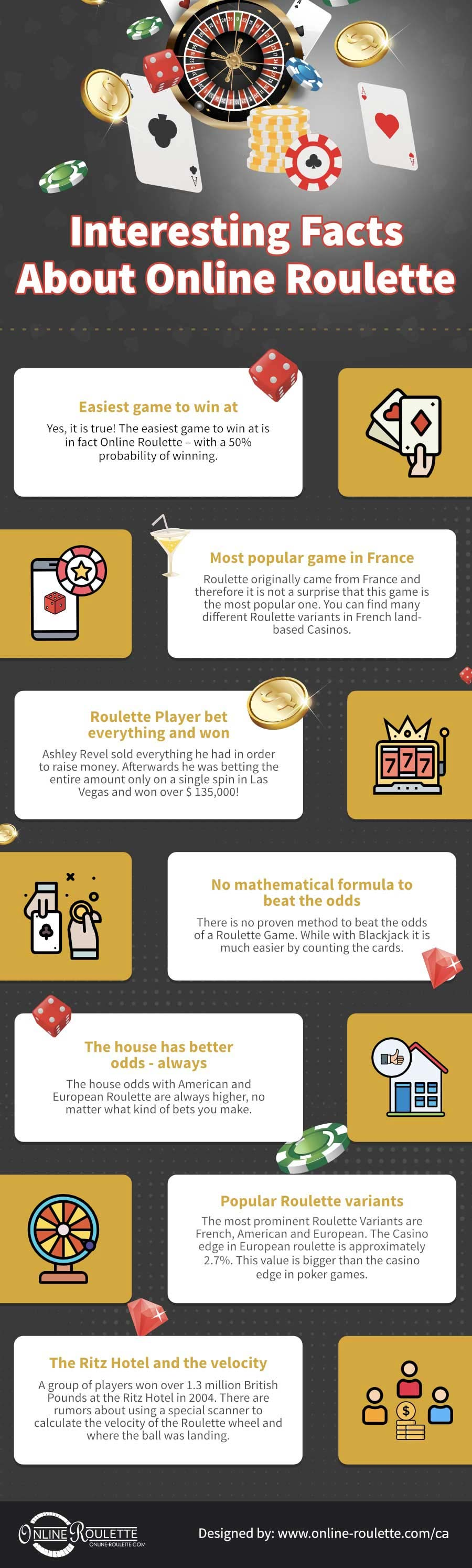 Interesting facts about online roulette canada