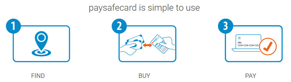PaySafeCard howto